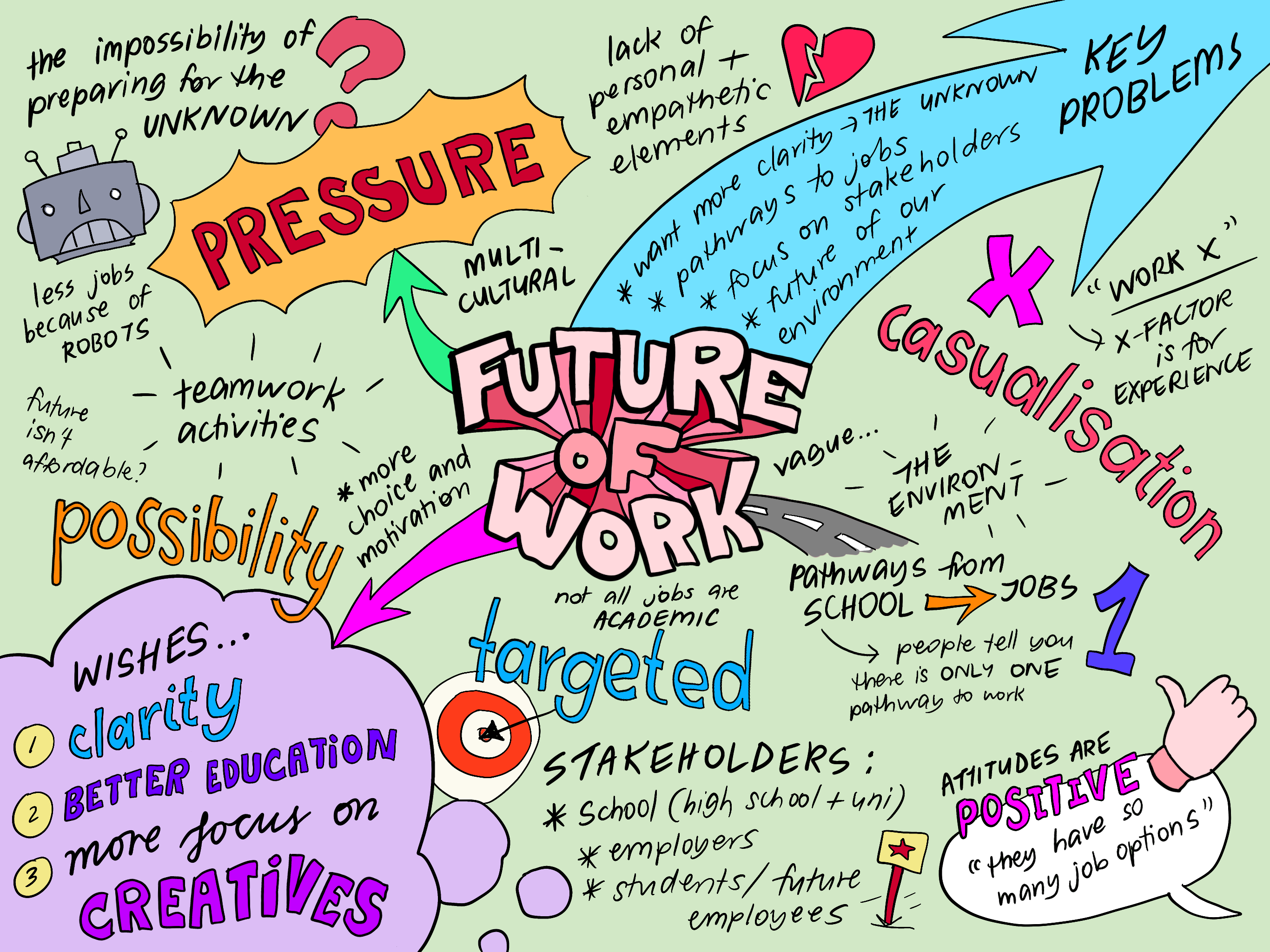 an infographic mapping out key problems surrounding the future of work